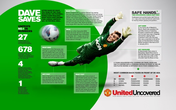 David De Gea - Dave Saves