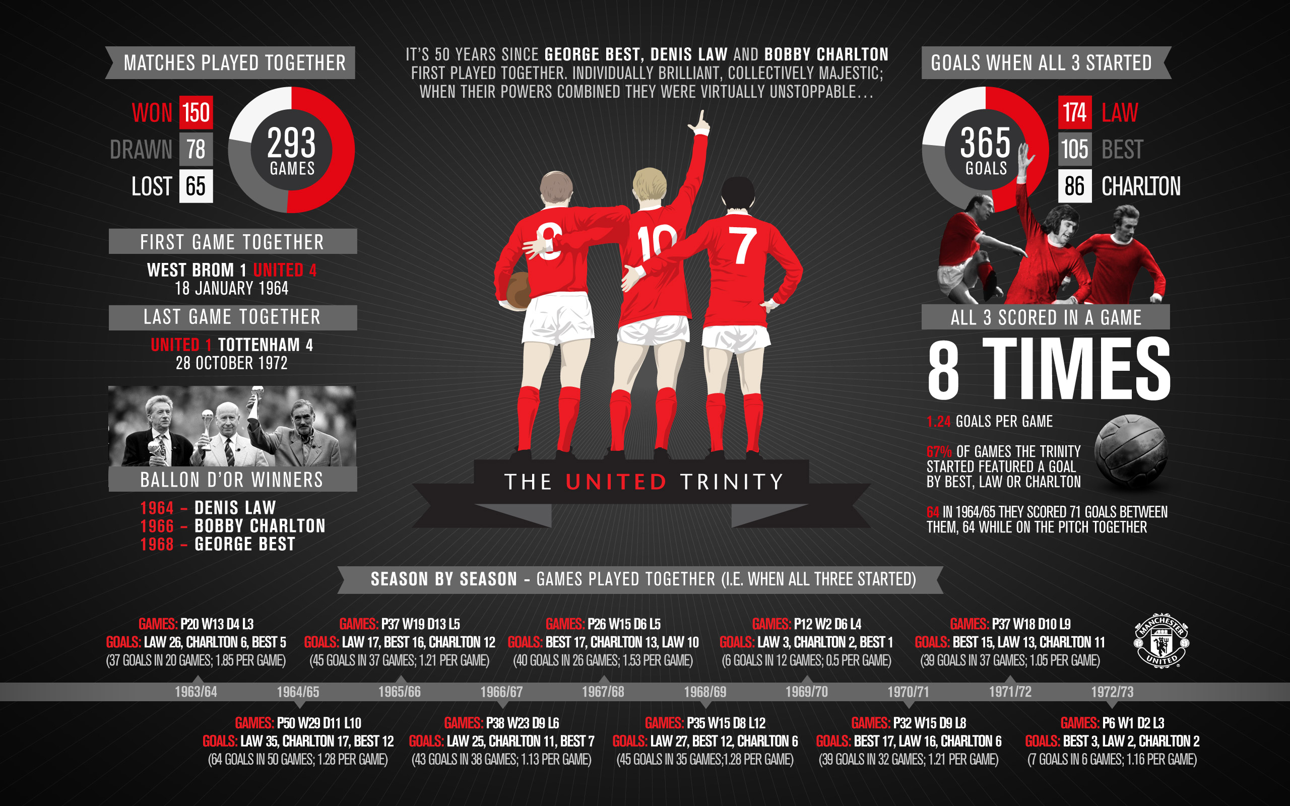 Wallpaper Manchester Infographic | United